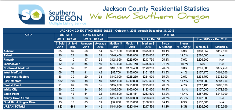 Jackson County Oregon 2016 Home Sale Stats
